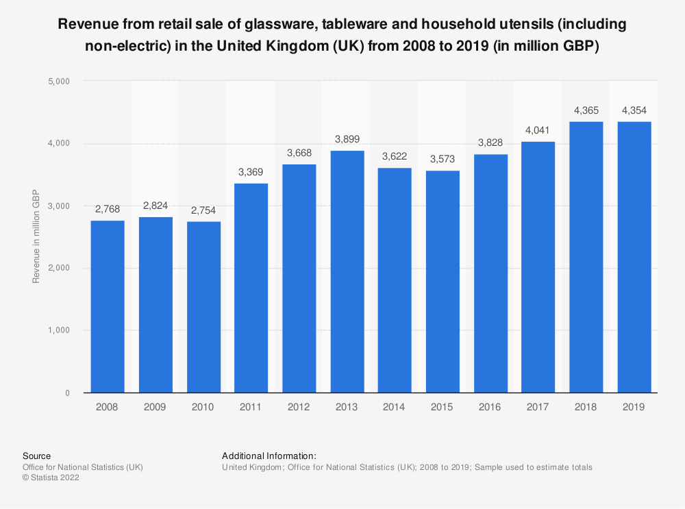 Statistic: Turnover from retail sale of glassware, tableware and household utensils (including non-electric) in the United Kingdom (UK) from 2008 to 2016 (in million GBP) | Statista