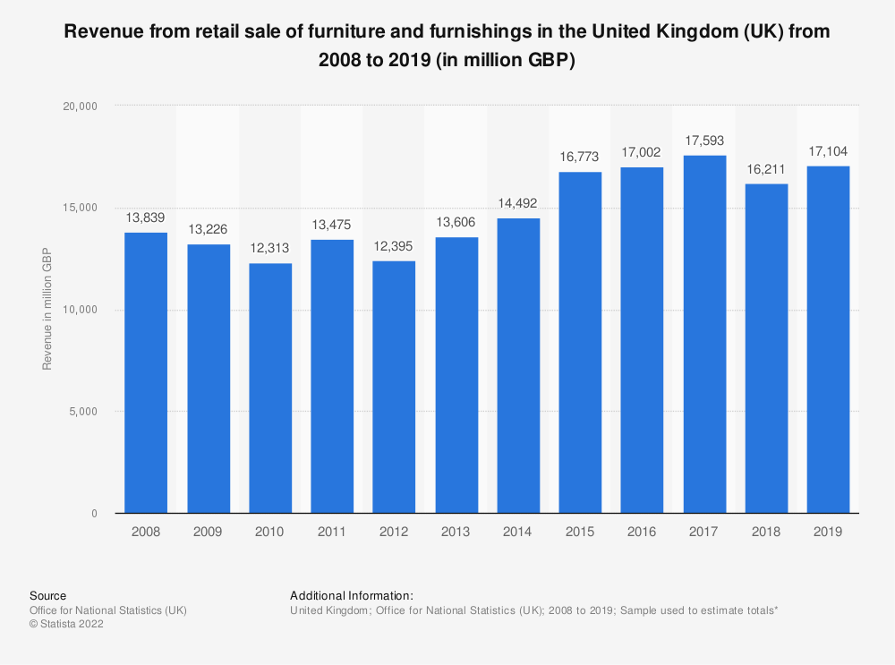 Statistic: Turnover from retail sale of furniture and furnishings in the United Kingdom (UK) from 2008 to 2018 (in million GBP) | Statista