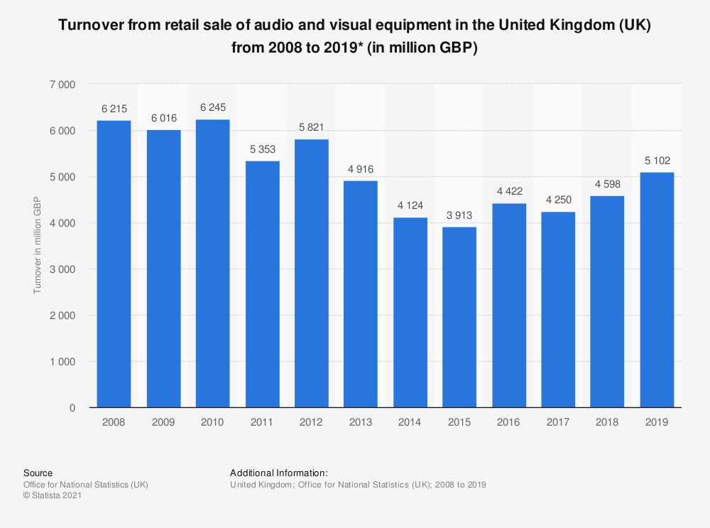 Statistic: Turnover from retail sale of audio and visual equipment in the United Kingdom (UK) from 2008 to 2016* (in million GBP) | Statista