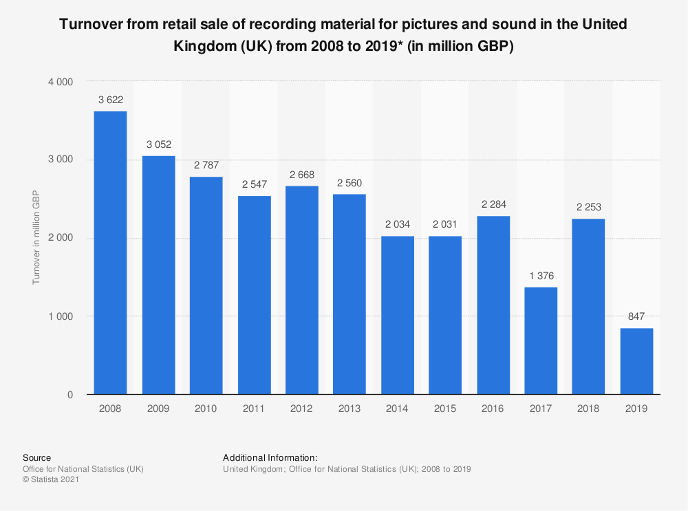 Statistic: Turnover from retail sale of recording material for pictures and sound in the United Kingdom (UK) from 2008 to 2017* (in million GBP) | Statista