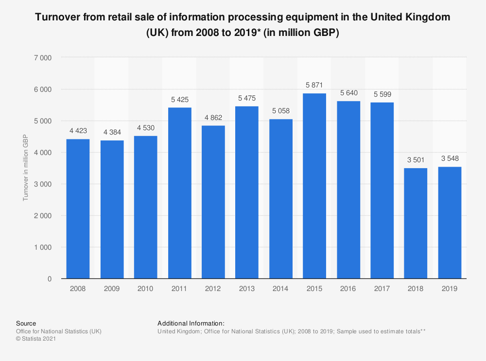 Statistic: Turnover from retail sale of information processing equipment in the United Kingdom (UK) from 2008 to 2018* (in million GBP) | Statista