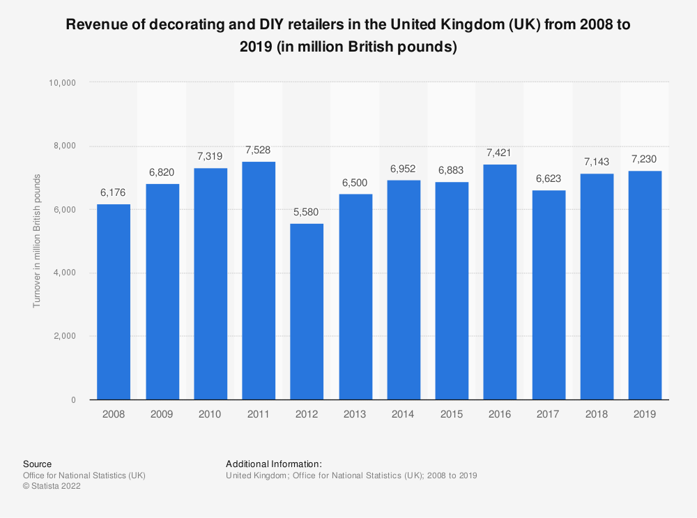 Statistic: Turnover from retail sale of decorating and DIY supplies in the United Kingdom (UK) from 2008 to 2017 (in million GBP) | Statista