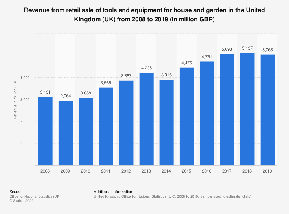 Statistic: Turnover from retail sale of tools and equipment for house and garden in the United Kingdom (UK) from 2008 to 2018 (in million GBP) | Statista