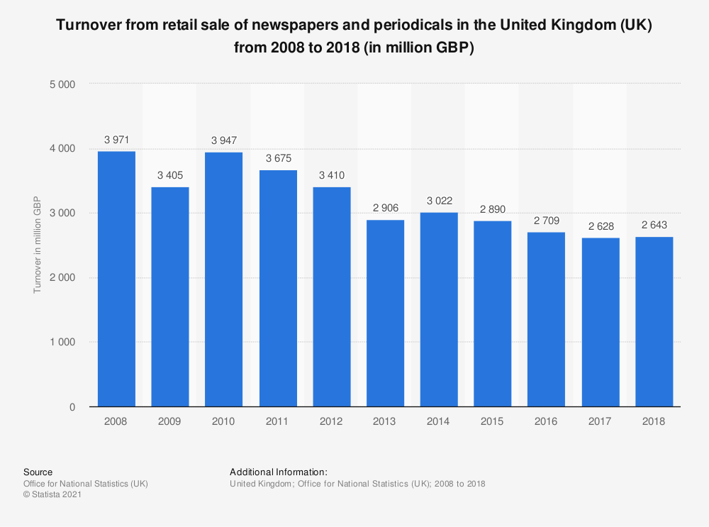 Statistic: Turnover from retail sale of newspapers and periodicals in the United Kingdom (UK) from 2008 to 2016 (in million GBP) | Statista