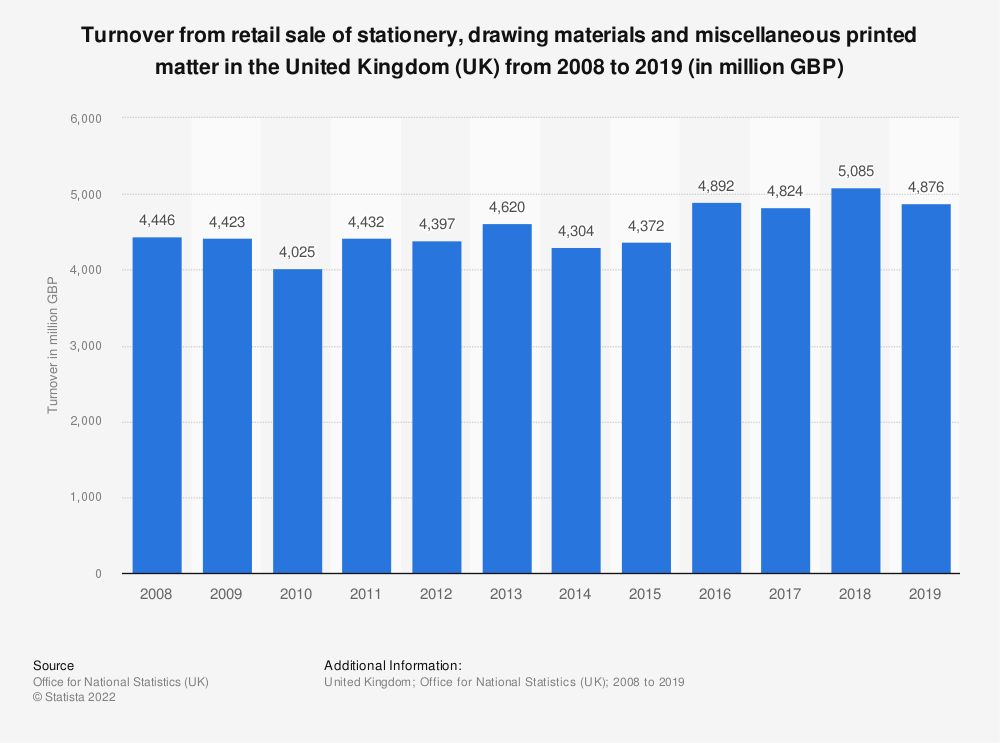 Statistic: Turnover from retail sale of stationery, drawing materials and miscellaneous printed matter in the United Kingdom (UK) from 2008 to 2017 (in million GBP) | Statista