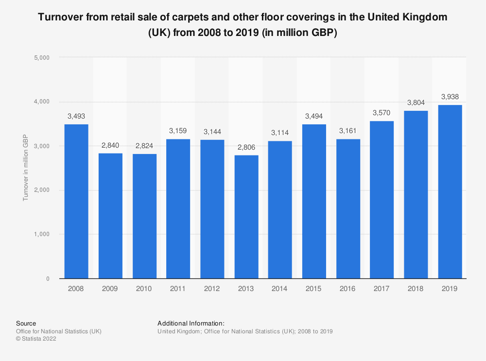 Statistic: Turnover from retail sale of carpets and other floor coverings in the United Kingdom (UK) from 2008 to 2017* (in million GBP) | Statista