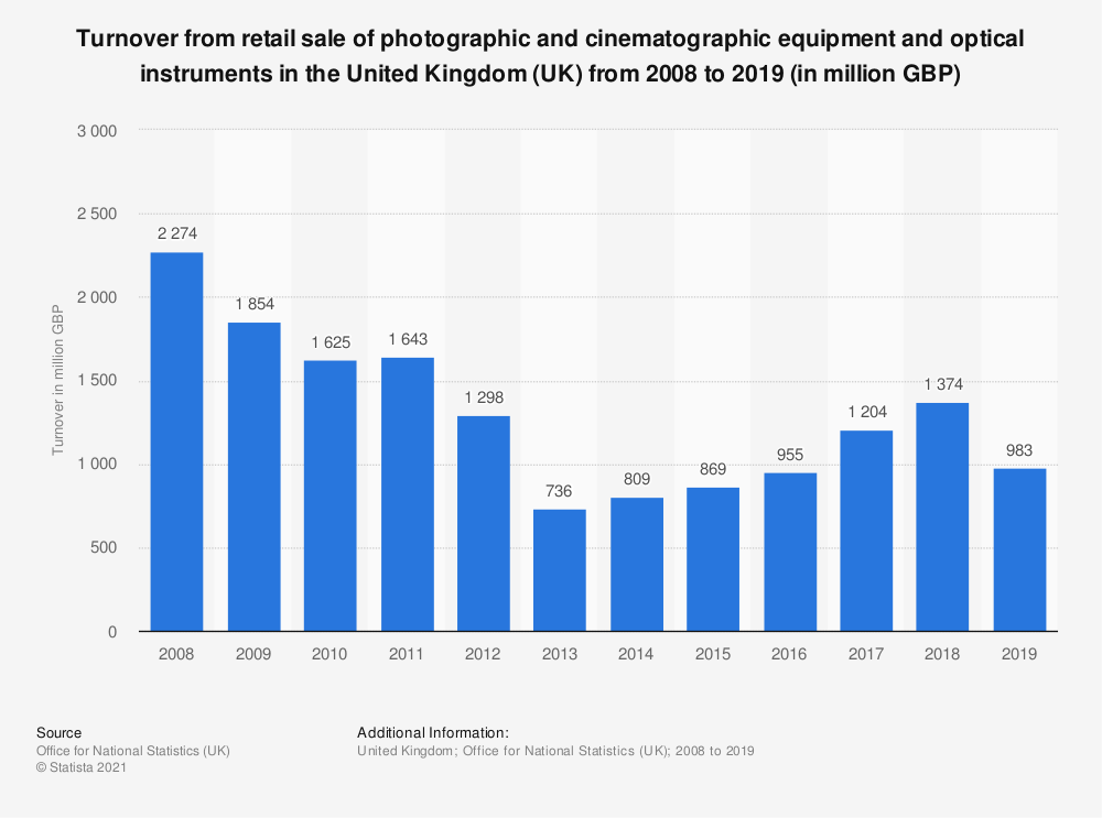 Statistic: Turnover from retail sale of photographic and cinematographic equipment and optical instruments in the United Kingdom (UK) from 2008 to 2018 (in million GBP) | Statista
