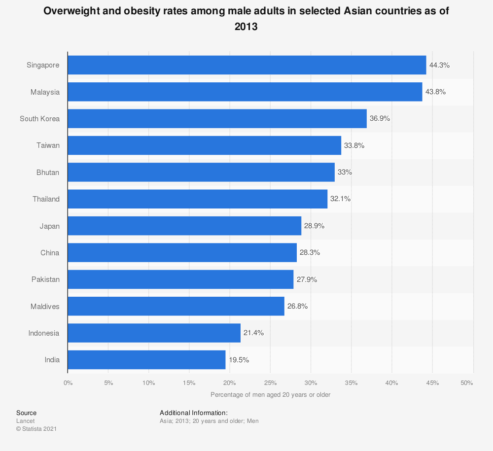Statistic: Overweight and obesity rates among male adults in selected Asian countries as of 2013  | Statista