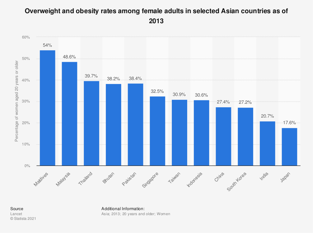 Statistic: Overweight and obesity rates among female adults in selected Asian countries as of 2013  | Statista