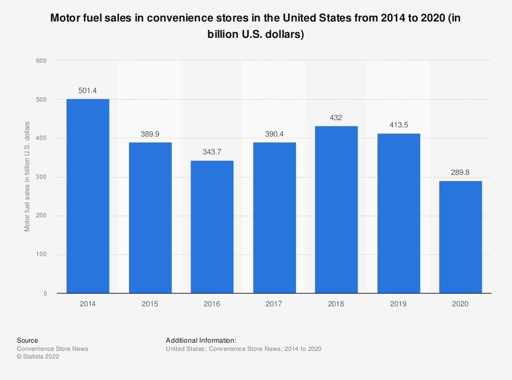 Statistic: Motor fuel sales in convenience stores in the United States from 2014 to 2019 (in billion U.S. dollars) | Statista