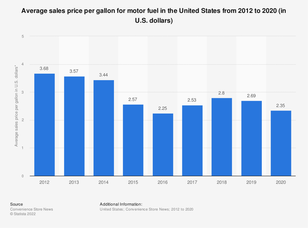 Statistic: Average sales price per gallon for motor fuel in the United States from 2012 to 2017 (in U.S. dollars)* | Statista