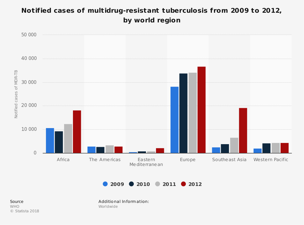 Statistic: Notified cases of multidrug-resistant tuberculosis from 2009 to 2012, by world region | Statista