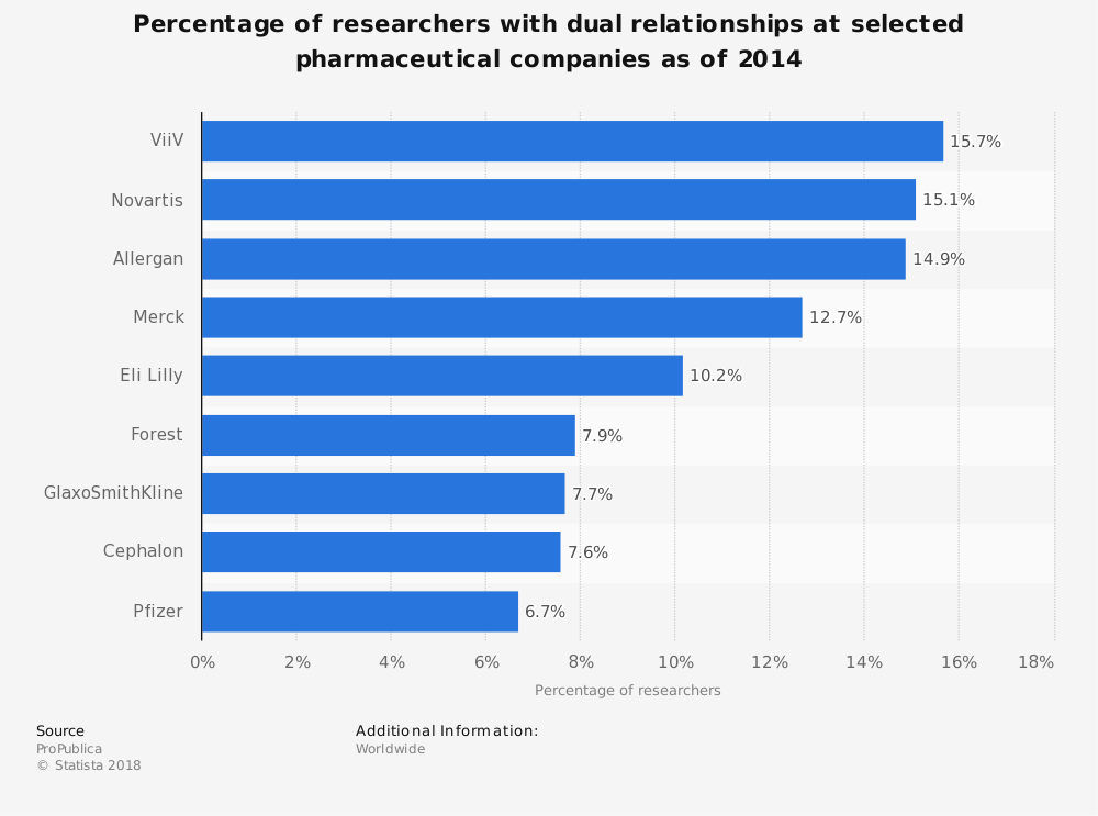 Statistic: Percentage of researchers with dual relationships at selected pharmaceutical companies as of 2014 | Statista