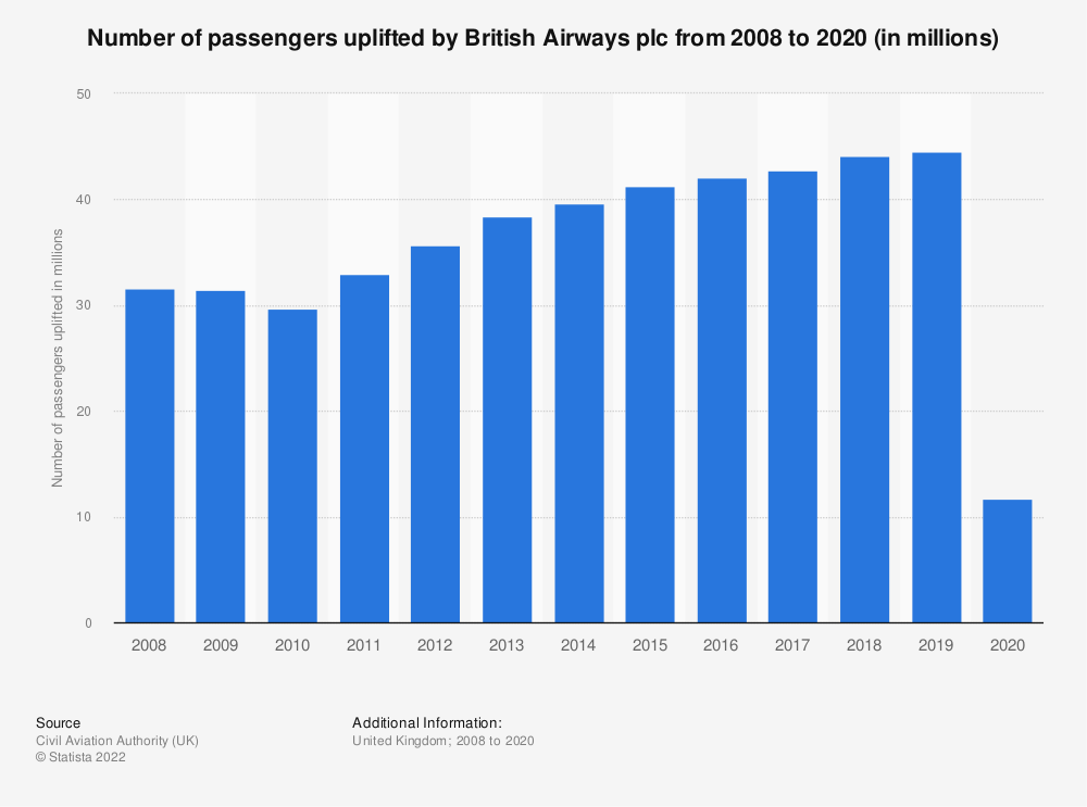Statistic: Number of passengers uplifted by British Airways plc from 2008 to 2019 (in millions) | Statista