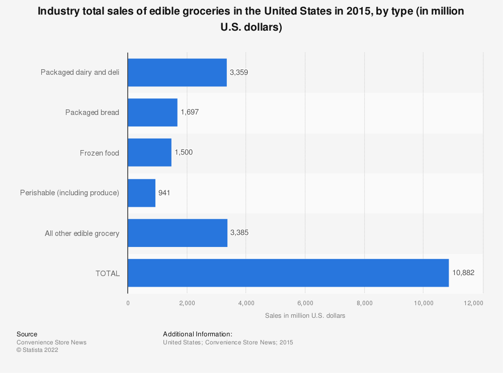 Statistic: Industry total sales of edible groceries in the United States in 2015, by type (in million U.S. dollars) | Statista
