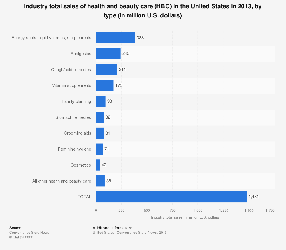 Statistic: Industry total sales of health and beauty care (HBC) in the United States in 2013, by type (in million U.S. dollars) | Statista