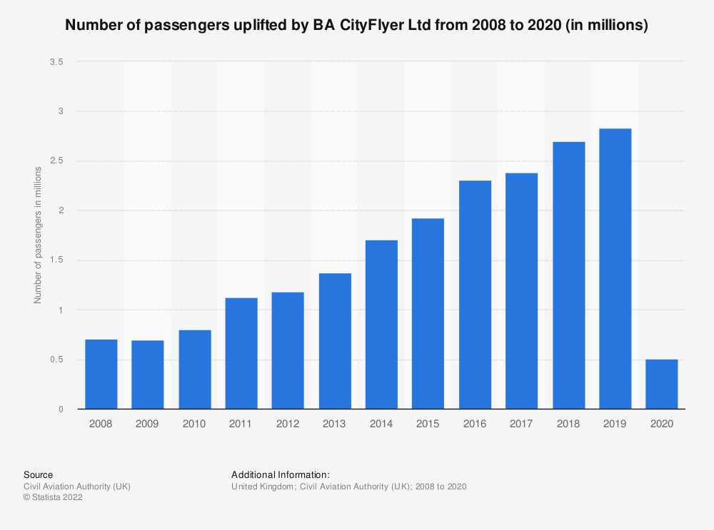 Statistic: Number of passengers uplifted by BA CityFlyer Ltd from 2008 to 2018 | Statista