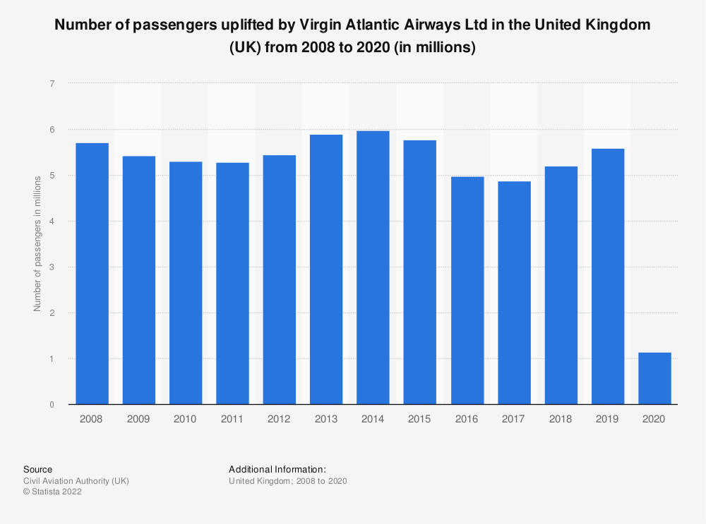 Statistic: Number of passengers uplifted by Virgin Atlantic Airways Ltd in the United Kingdom (UK) from 2008 to 2019 (in millions) | Statista