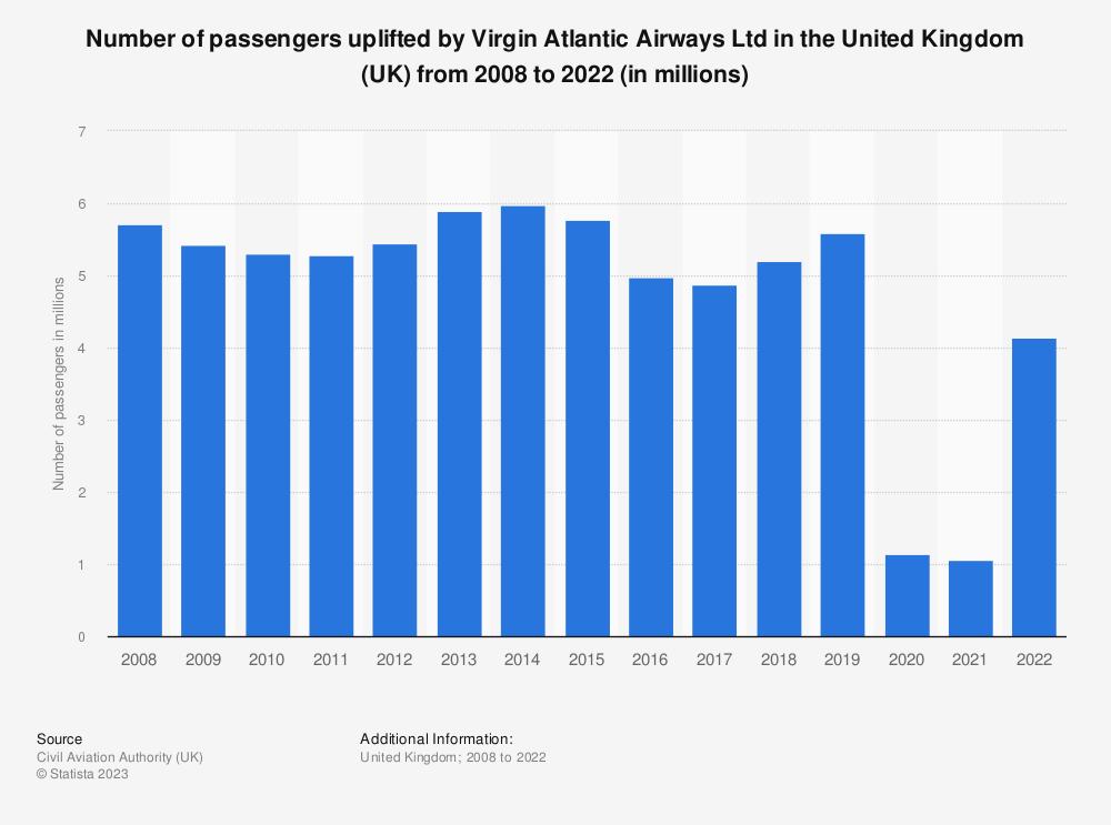 Statistic: Number of passengers uplifted by Virgin Atlantic Airways Ltd in the United Kingdom (UK) from 2008 to 2018 | Statista