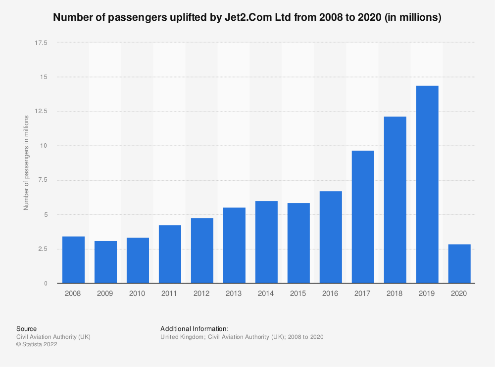 Statistic: Number of passengers uplifted by Jet2.Com Ltd from 2008 to 2019 (in millions) | Statista