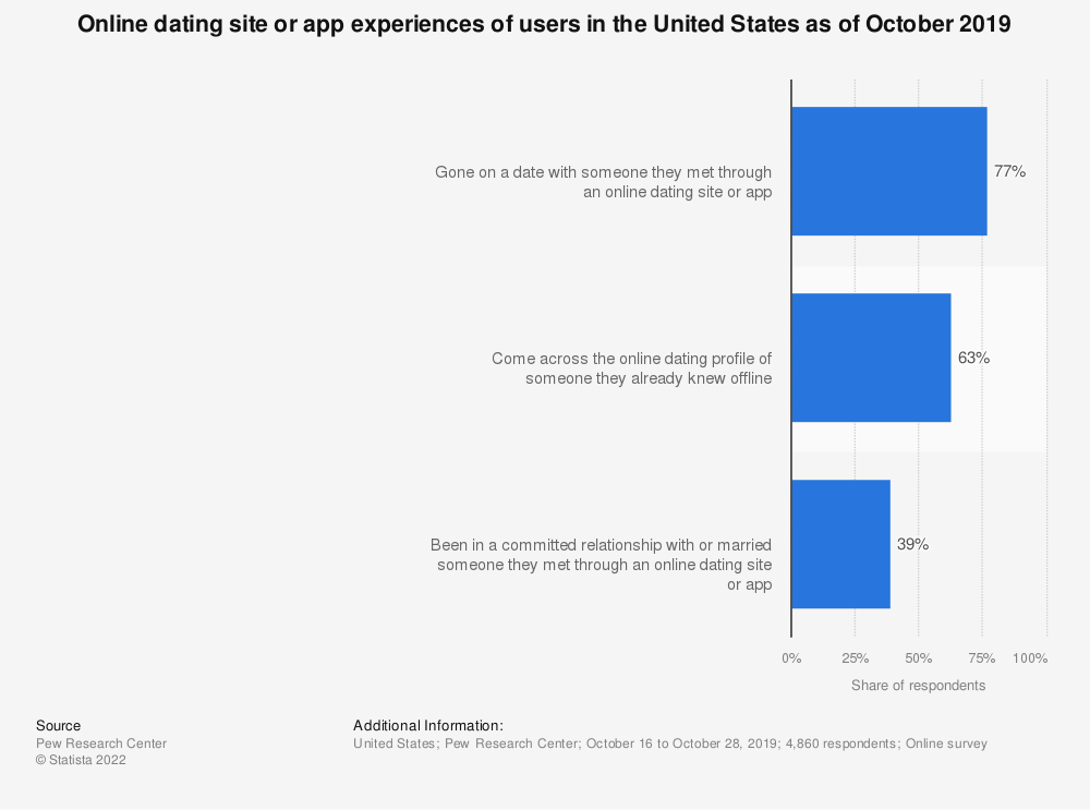 Statistic: Online dating site or app experiences of users in the United States as of October 2019 | Statista