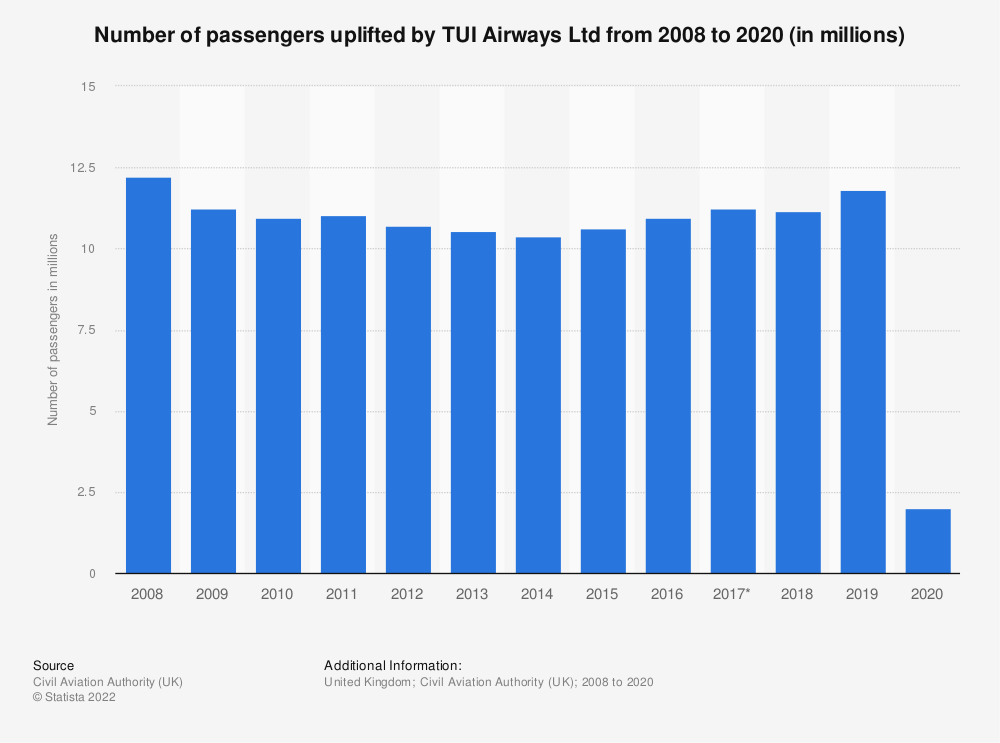 Statistic: Number of passengers uplifted by TUI Airways Ltd from 2008 to 2020 (in millions) | Statista