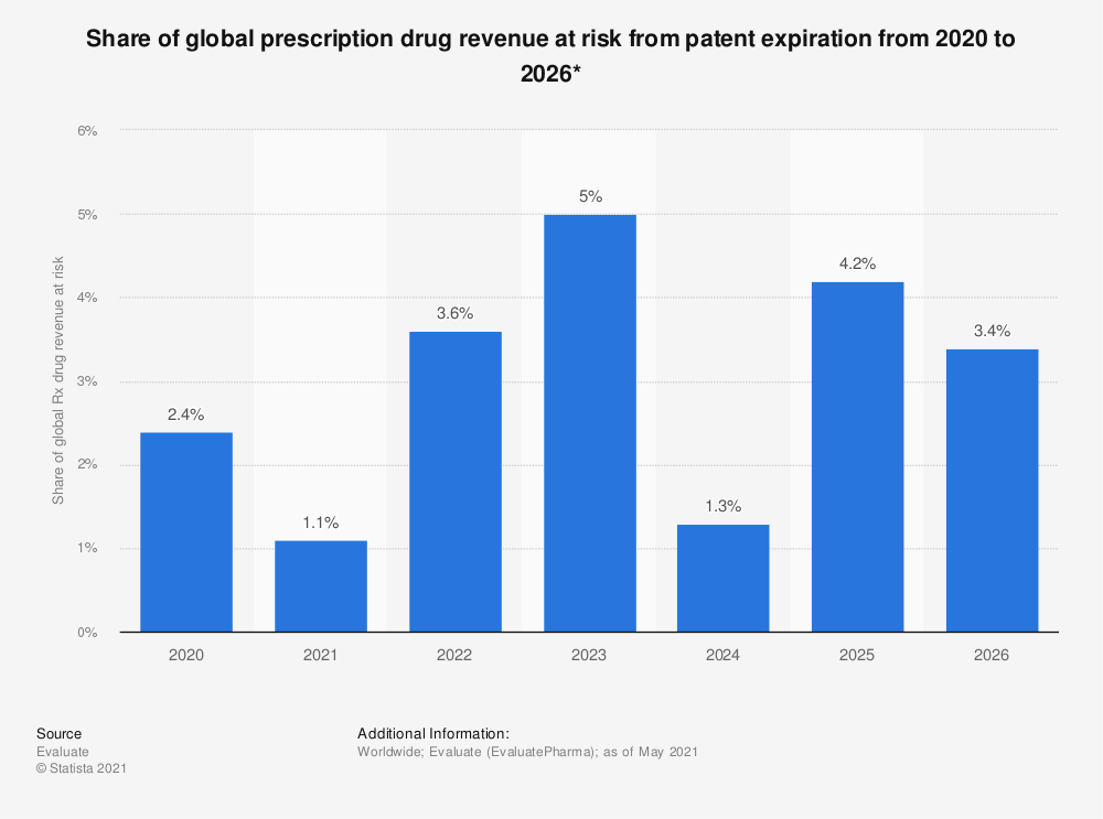 Statistic: Percentage of global prescription drug revenue at risk from patent expiration from 2010 to 2024 | Statista