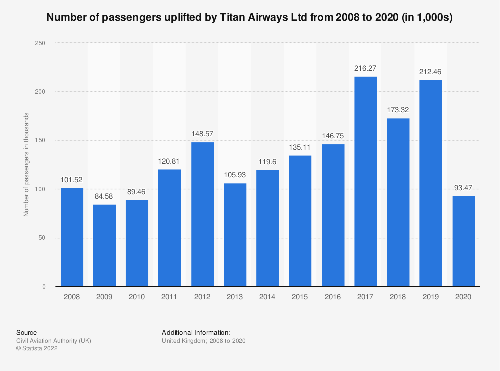 Statistic: Number of passengers uplifted by Titan Airways Ltd from 2008 to 2018 | Statista