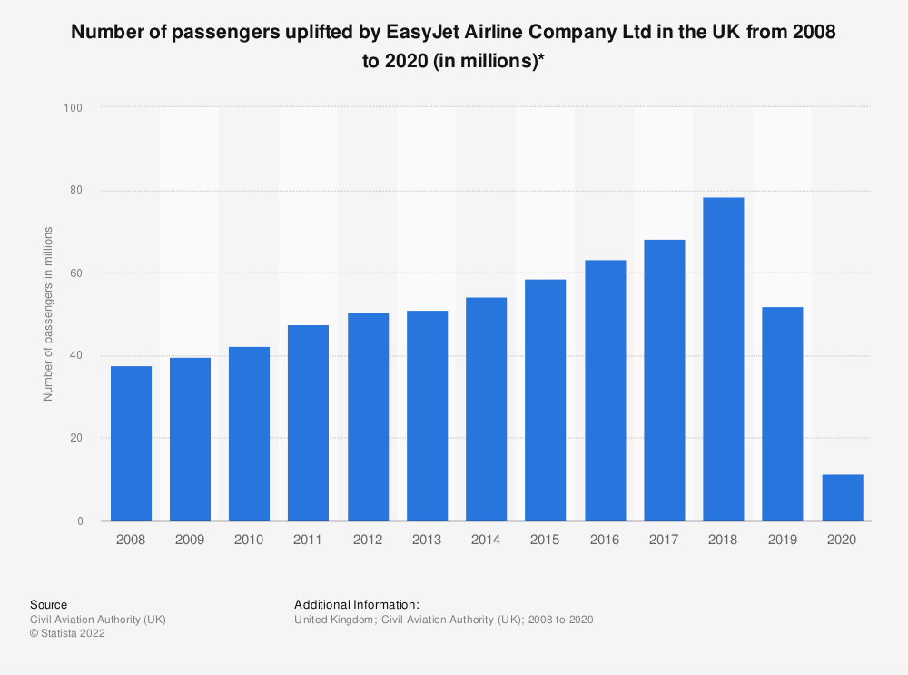 Statistic: Number of passengers uplifted by EasyJet Airline Company Ltd from 2008 to 2018* | Statista