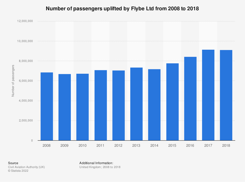 Statistic: Number of passengers uplifted by Flybe Ltd from 2008 to 2018 | Statista