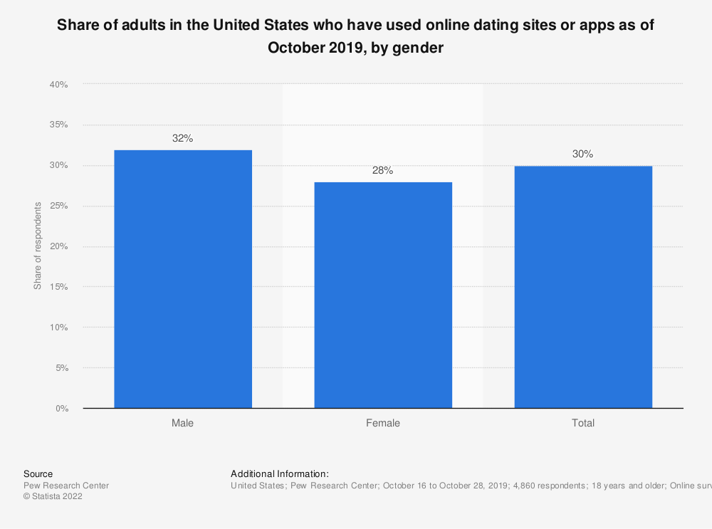 Statistic: Share of adults in the United States who have used online dating sites or apps as of October 2019, by gender | Statista