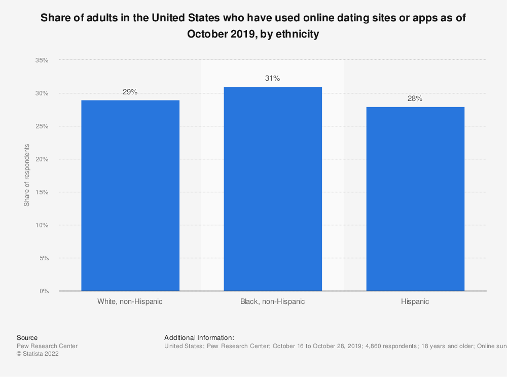 Statistic: Share of adults in the United States who have used online dating sites as of July 2015, by ethnicity | Statista