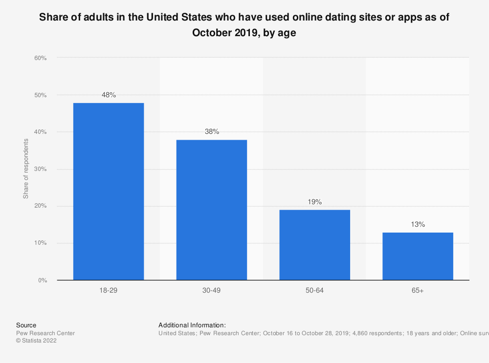 Statistic: Share of adults in the United States who have used online dating sites as of July 2015, by age | Statista