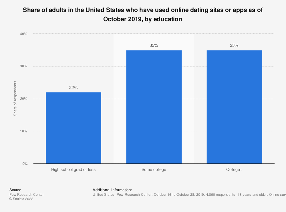 Statistic: Share of adults in the United States who have used online dating sites or apps as of October 2019, by education | Statista