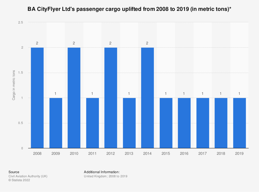 Statistic: BA CityFlyer Ltd's passenger cargo uplifted from 2008 to 2018* (in metric tons) | Statista