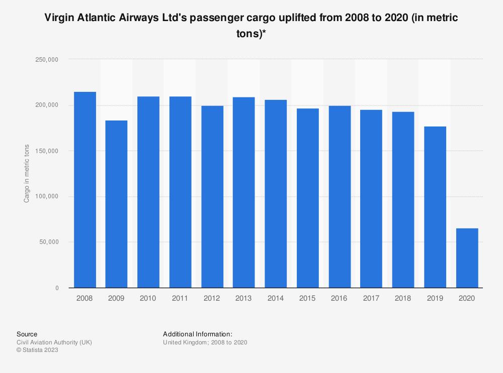 Statistic: Virgin Atlantic Airways Ltd's passenger cargo uplifted from 2008 to 2019* (in metric tons) | Statista