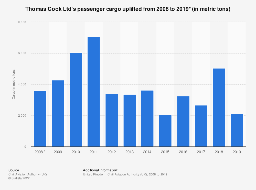 Statistic: Thomas Cook Ltd's passenger cargo uplifted from 2008 to 2018* (in metric tons) | Statista