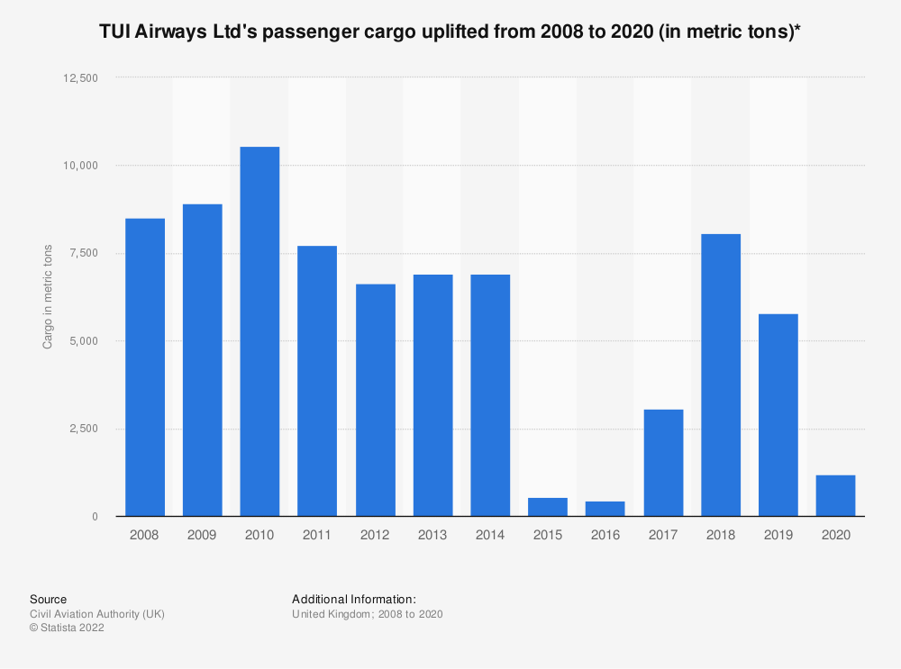 Statistic: TUI Airways Ltd's passenger cargo uplifted from 2008 to 2019* (in metric tons) | Statista