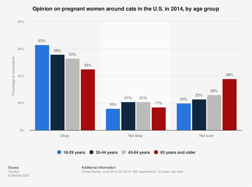 Statistic: Opinion on pregnant women around cats in the U.S. in 2014, by age group | Statista
