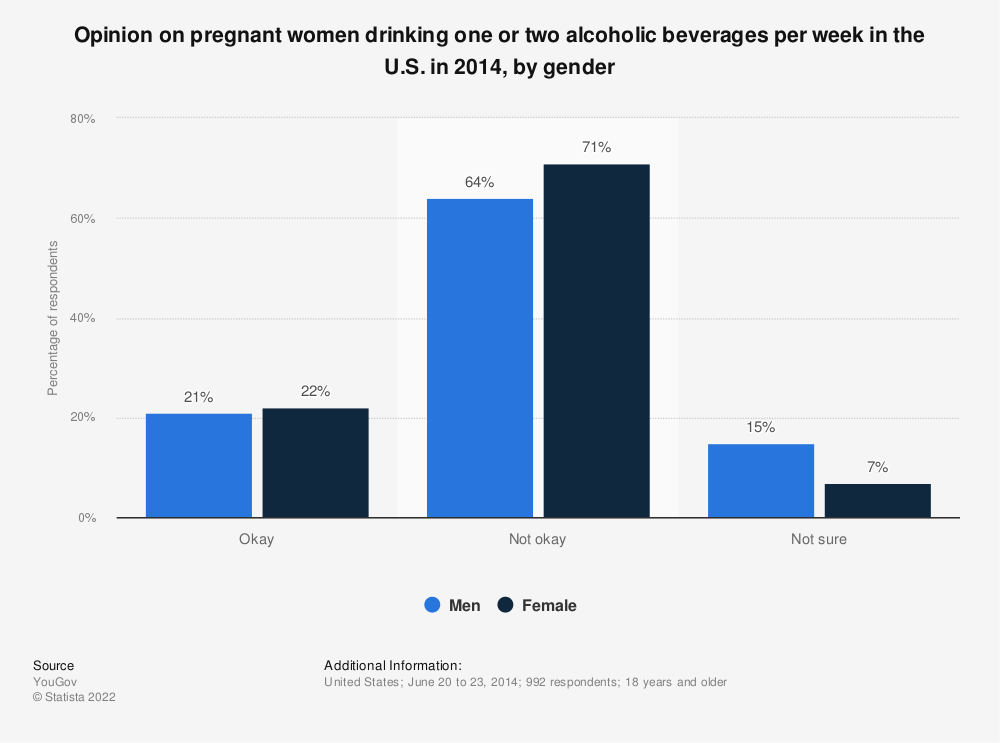Statistic: Opinion on pregnant women drinking one or two alcoholic beverages per week in the U.S. in 2014, by gender  | Statista
