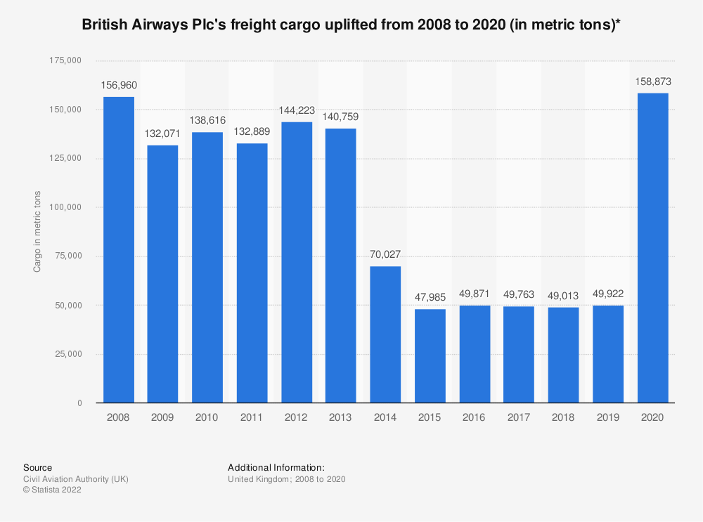 Statistic: British Airways Plc's freight cargo uplifted from 2008 to 2018* (in metric tons) | Statista