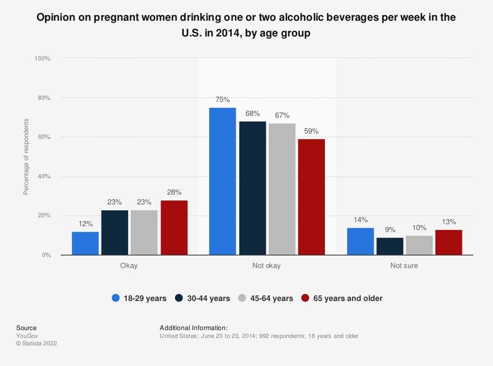 Statistic: Opinion on pregnant women drinking one or two alcoholic beverages per week in the U.S. in 2014, by age group | Statista