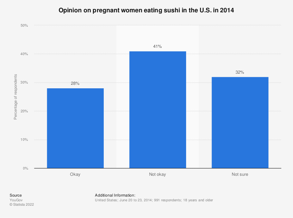 Statistic: Opinion on pregnant women eating sushi in the U.S. in 2014 | Statista