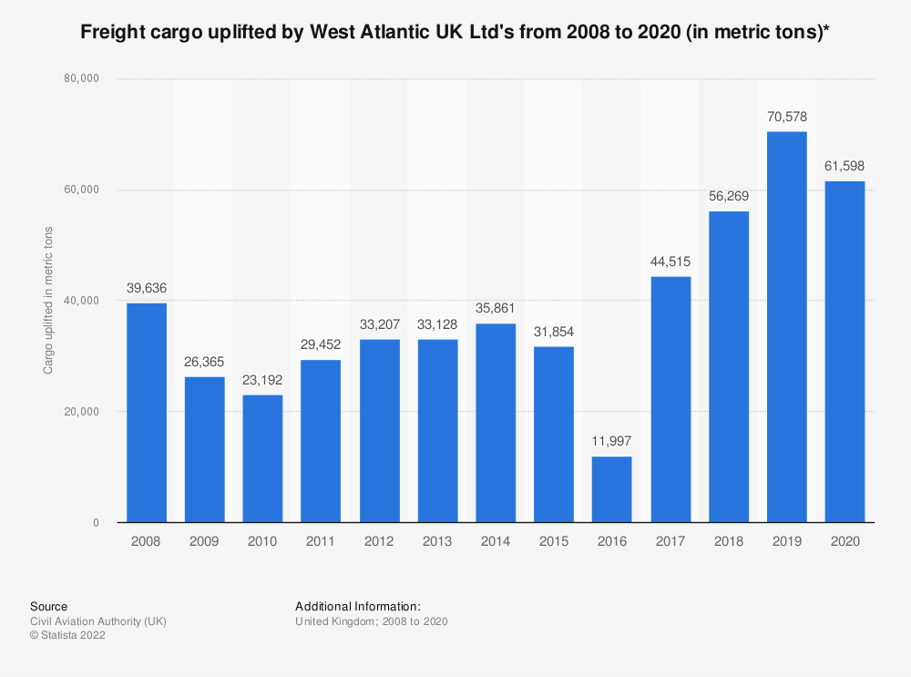 Statistic: Freight cargo uplifted by West Atlantic UK Ltd's from 2008 to 2018* (in metric tons) | Statista