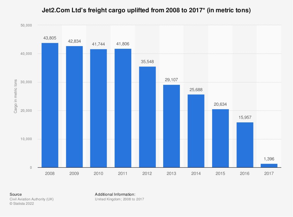Statistic: Jet2.Com Ltd's freight cargo uplifted from 2008 to 2017* (in metric tons) | Statista