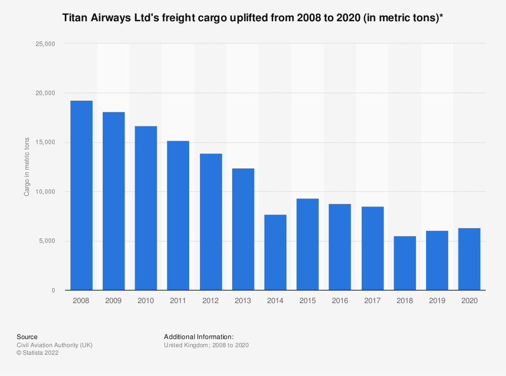 Statistic: Titan Airways Ltd's freight cargo uplifted from 2008 to 2019* (in metric tons) | Statista