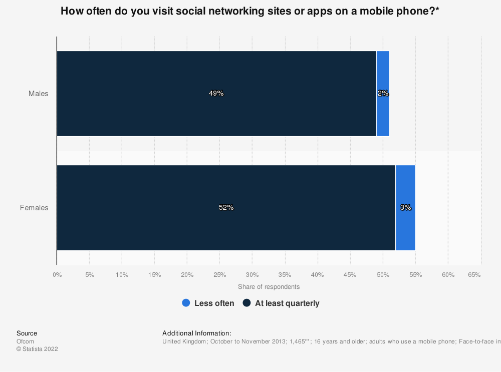 Statistic: How often do you visit social networking sites or apps on a mobile phone?* | Statista