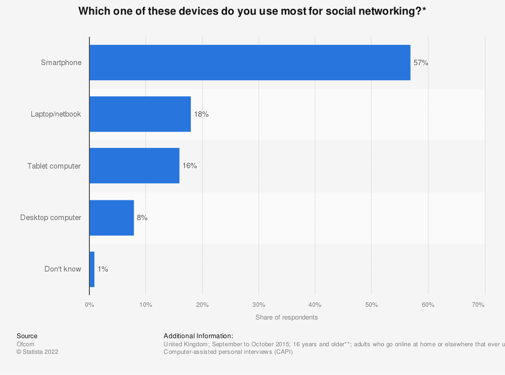 Statistic: Which one of these devices do you use most for social networking?* | Statista