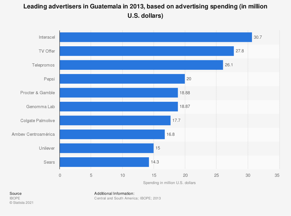 Statistic: Leading advertisers in Guatemala in 2013, based on advertising spending (in million U.S. dollars) | Statista