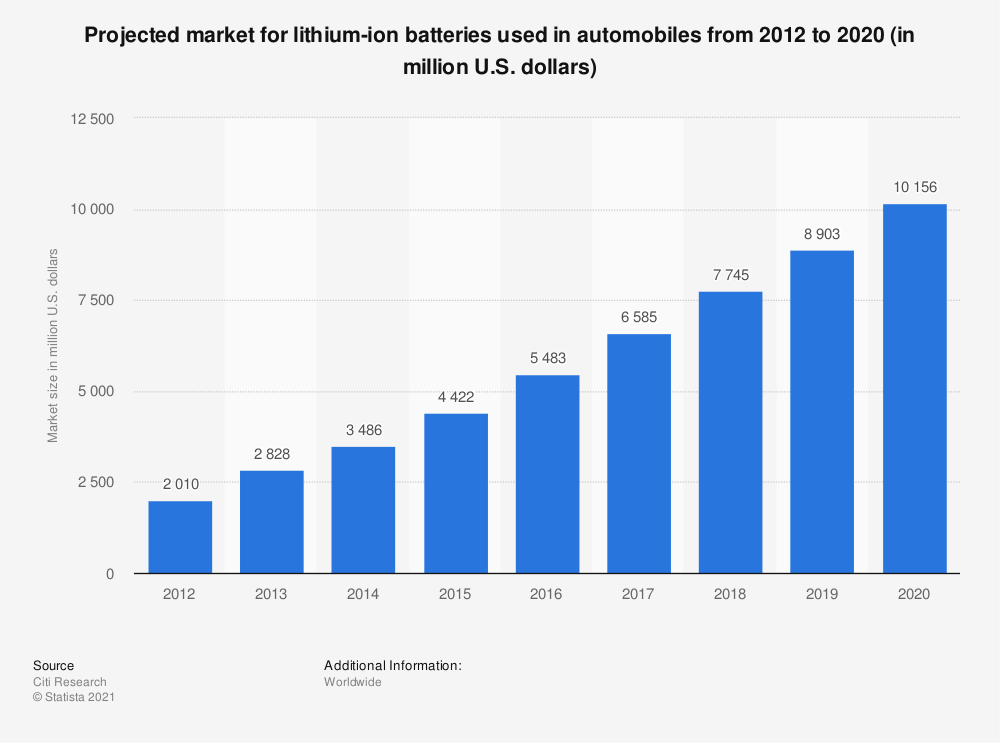 Statistic: Projected market for lithium-ion batteries used in automobiles from 2012 to 2020 (in million U.S. dollars) | Statista